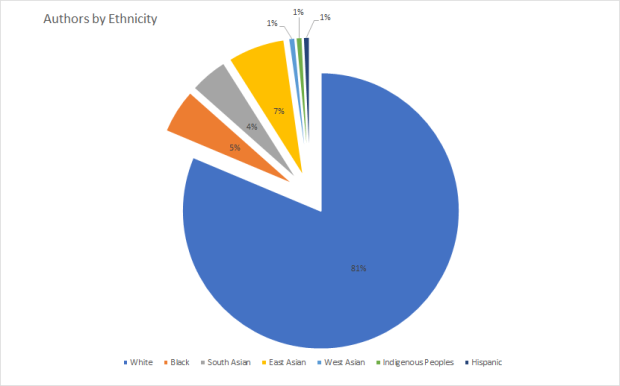 Chart Authors by Ethnicity