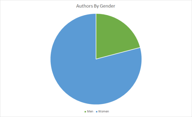 Chart Authors by Gender